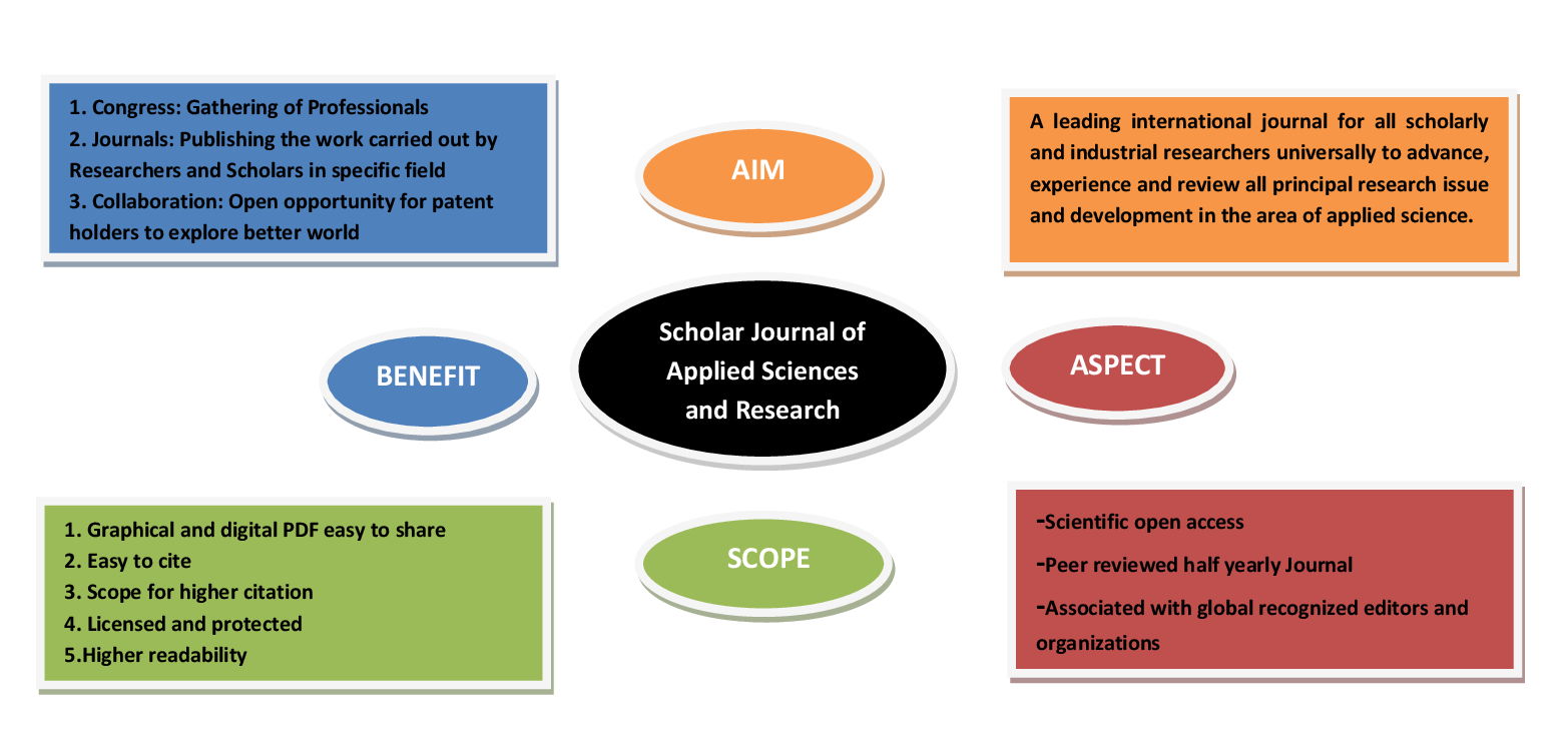 Applied Science Journal | Aim and Scope | Innovation Info